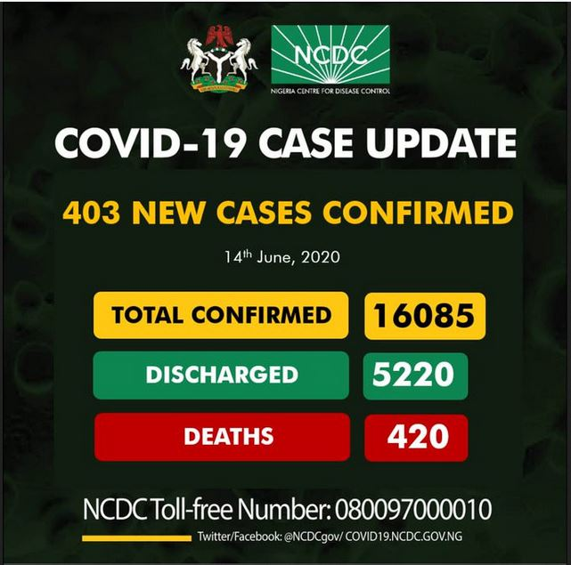 Coronavirus Cases In Nigeria Hits 16,085 As 403 People Test Positive In 24 Hours #Arewapublisize