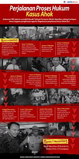 Kronologi proses hukum kasus Ahok
