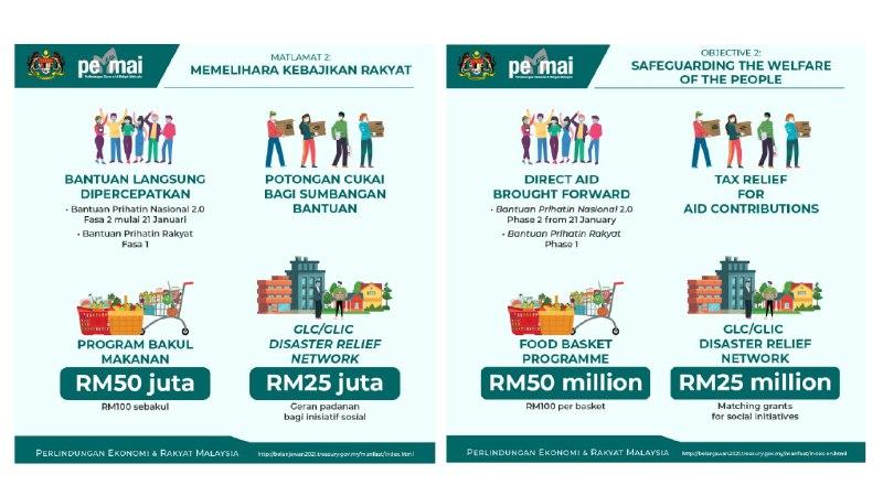 permai pakej bantuan perlindungan ekonomi dan rakyat malaysia