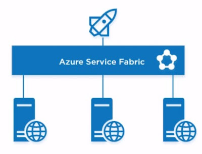 Logic app on Azure Service Fabric