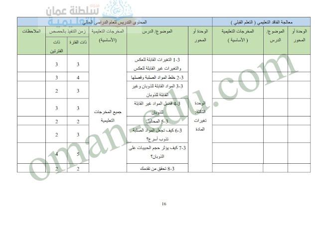توزيع حصص منهج الرياضيات للصف السادس الفصل الأول للعام 2021/2022