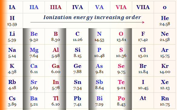 Ionization potential trend in periodic table