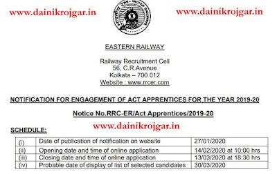 Railway RRC ER Trade Apprentice Online Form 2020