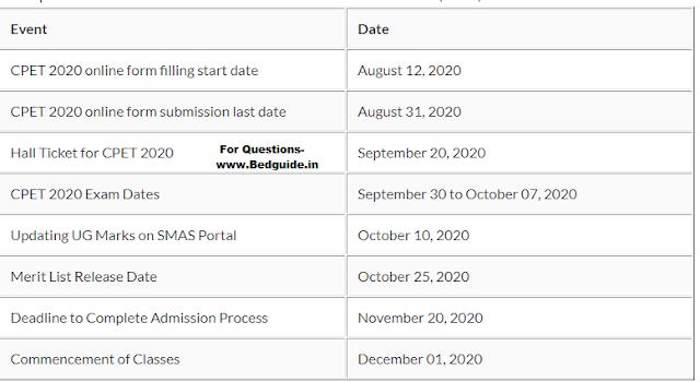 Common PG Entrance Test Questions Paper PDF (CPET)2020