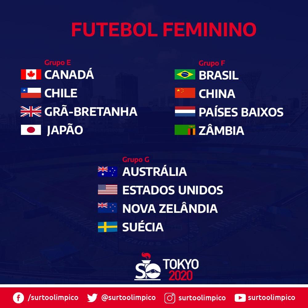 Futebol feminino Tóquio 2020