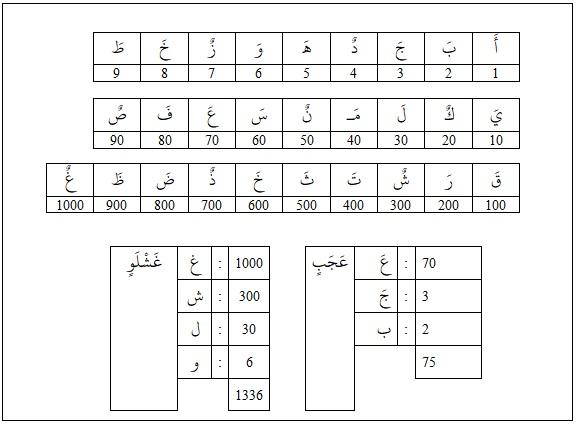 rumus menghitung abajadun dalam arab pegon jawa