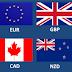 5 Pair Matawang Yang Lebih Mudah Diramal Untuk Semua Forex Trader
