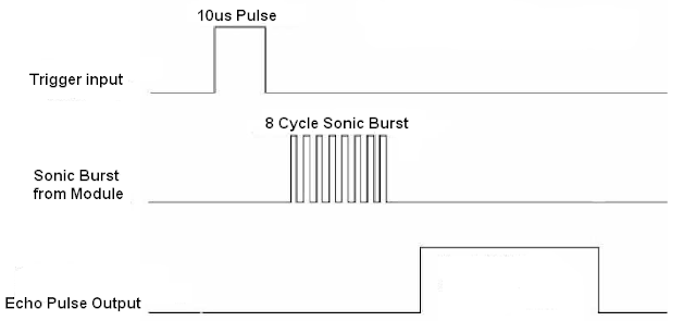 HC-SR04 Ultrasonic sensor timing