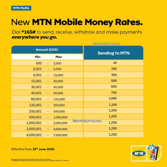 Mtn Mobile Money Charges Uganda for Sending Money