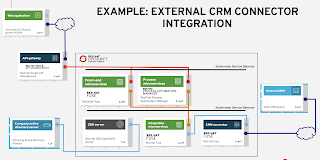 integrating with CRM connectors