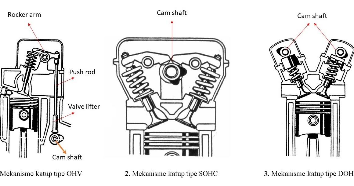 Komponen Mekanisme Katup OHV dan OHC + Fungsinya - Bisa ...