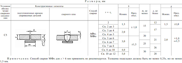 ГОСТ 8713-79-C5