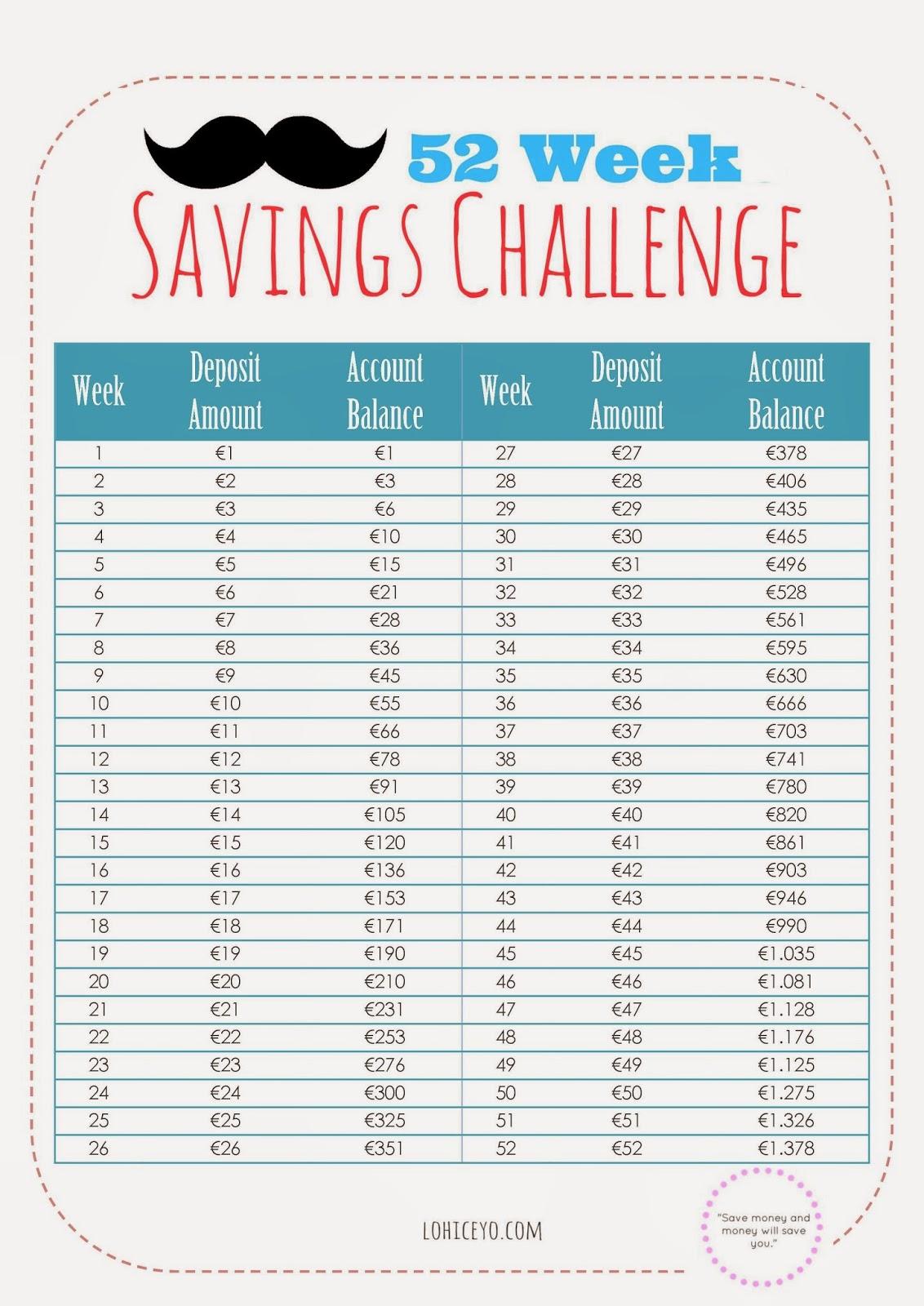 52 Week Savings Challenge Euro HERE. Bi Weekly Money Challenge Chart ...