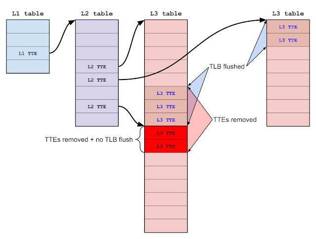 By carefully controlling the layout of translation tables, it's possible to transform the out-of-bounds TTE removal into a different bug: improper TLB invalidation. This is because the out-of-bounds TTEs can correspond to discontiguous parts of the virtual address space, causing the set of TTEs removed to differ from the set of TLB entries flushed.