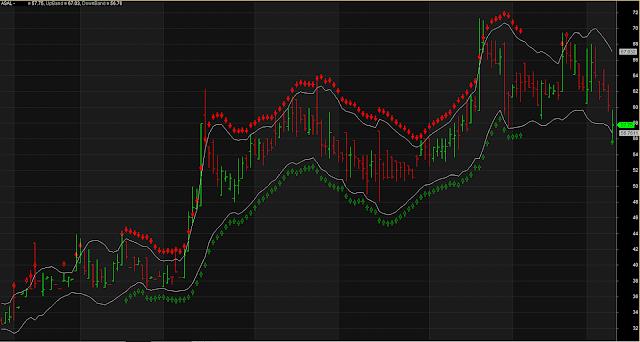 Super Trend Continuation Pattern