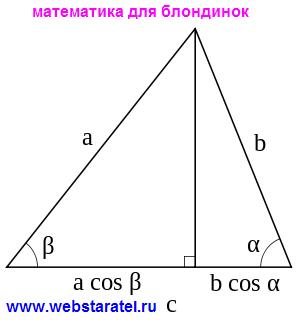 Теорема косинусов. Иллюстрация к теореме косинусов. Математика для блондинок.