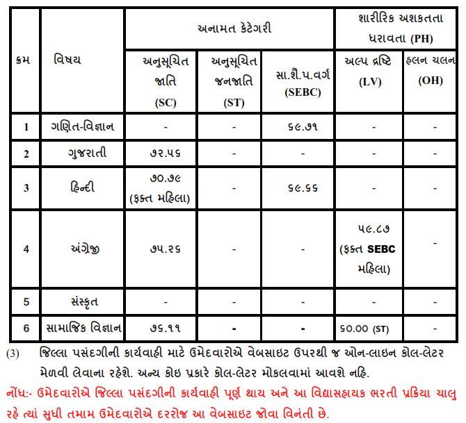 Vidhyasahayak 2nd Round Merit & Call Letter