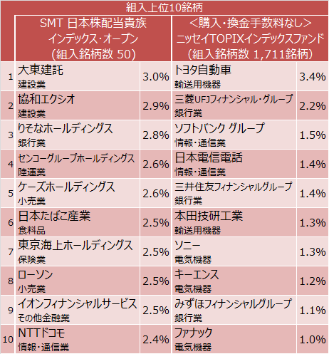 SMT 日本株配当貴族インデックス・オープン、<購入・換金手数料なし>ニッセイTOPIXインデックスファンド組入上位10銘柄