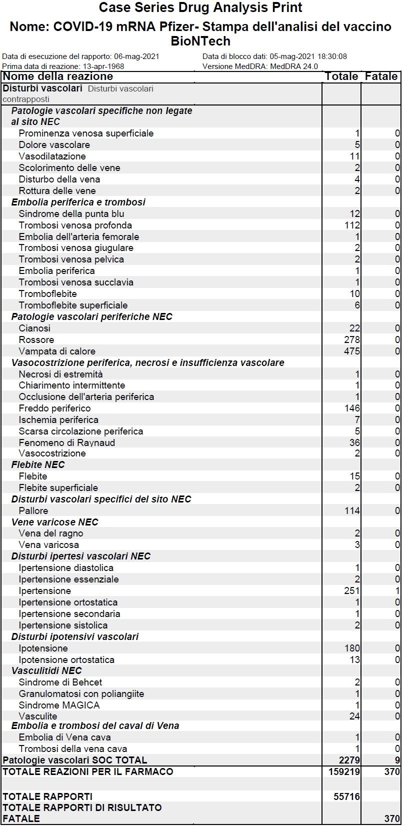 Ci sono state 159.219 segnalazioni di reazioni avverse al vaccino Pfizer a partire dal 5 maggio 2021, e 370 di queste hanno purtroppo portato alla morte.