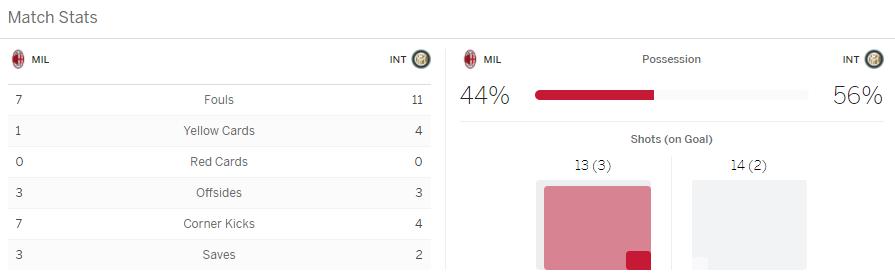 แทงบอลออนไลน์ ไฮไลท์ เหตุการณ์การแข่งขัน เอซี มิลาน vs อินเตอร์ มิลาน