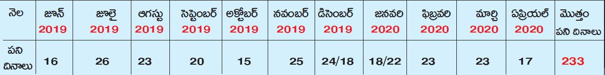 AP Schools Academic Calendar 2019-20 Time Table,Year Plan for PS,UP,HS