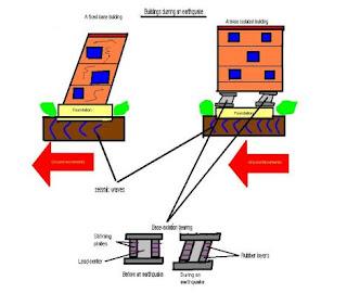 Desain bangunan Tahan Gempa - Isolasi Seismik