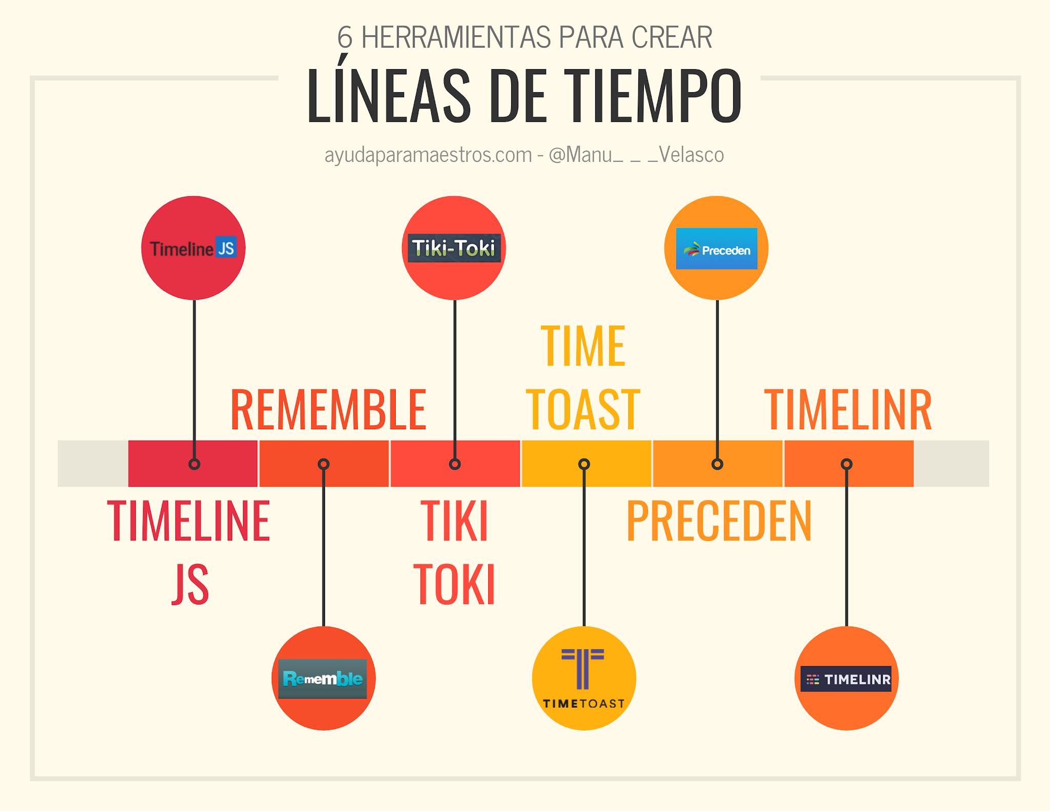 AYUDA PARA MAESTROS: 6 herramientas para crear líneas de tiempo