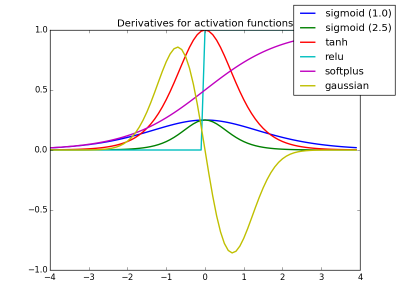 Activation Functions - Tanh vs  Sigmoid