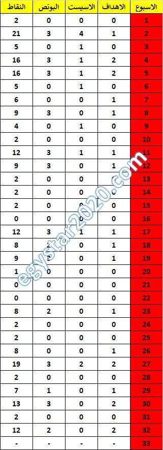 تشكيلة خبراء الفانتازى - سكاوت الجولة 34 من الفانتازى - Scout GW34