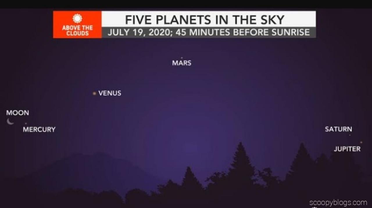 5 Planets Venus, Mars, Saturn, Jupiter,Mercury will be visible on 19th July