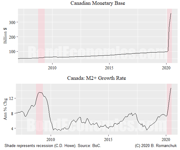 Figure: Canada Money Supply