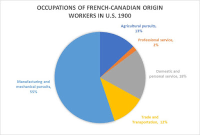 Occupations of French-Canadian origin workers in the U.S. (1900)