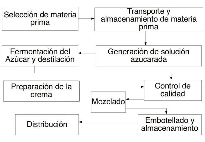 Diagrama de bloques del proceso de fabricación de licor cremoso