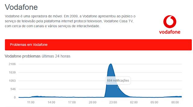 Vodafone com problemas na Internet...