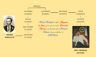 President Duterte and the Genealogy of Power