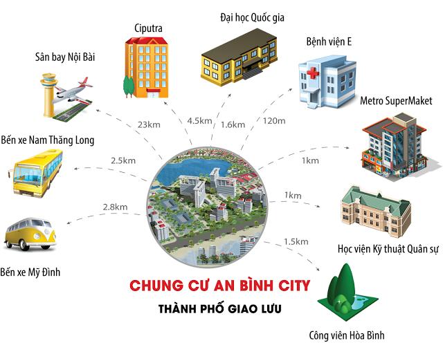 liên kết dự án an bình city