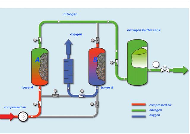 Aplikasi Molecular Sieve, Harga Molecular Sieve,