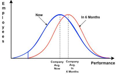 La distribución normal del desempeño y los perdedores