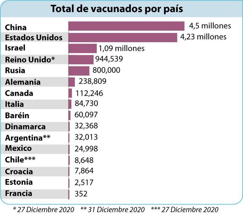 Israel lidera el ranking de países que más habitantes han vacunado