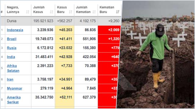 Capai 2.069 Orang, Indonesia Jadi Negara dengan Kematian Harian Tertinggi Dunia
