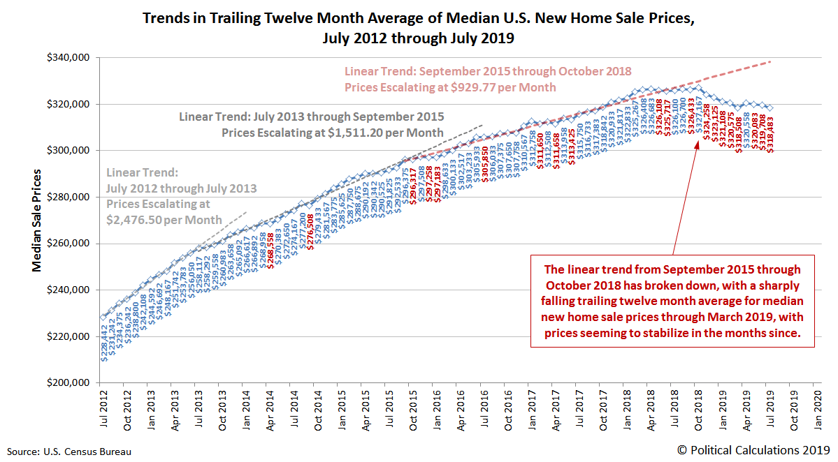 Trends in Trailing Twelve Month Average of Median U.S. New Home Sale Prices, July 2012 through July 2019