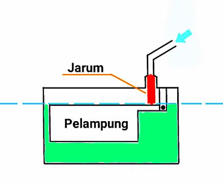 cara setting pelampung karburator