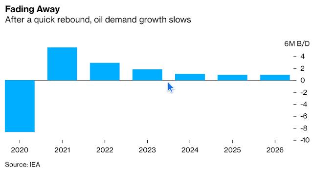 Global Oil Demand Won't Hit Pre-Virus Level Until 2023, IEA Says - Bloomberg
