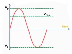 القيمة الفعالة Vrms