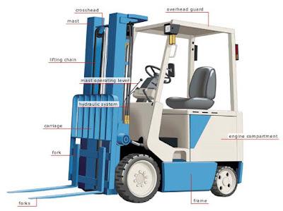 Pengertian Forklift, Fungsi dan Jenisnya