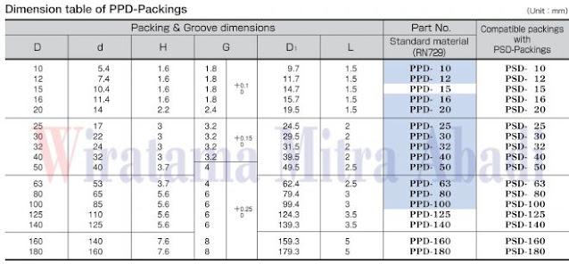 Table Dimension Sakagami PDD