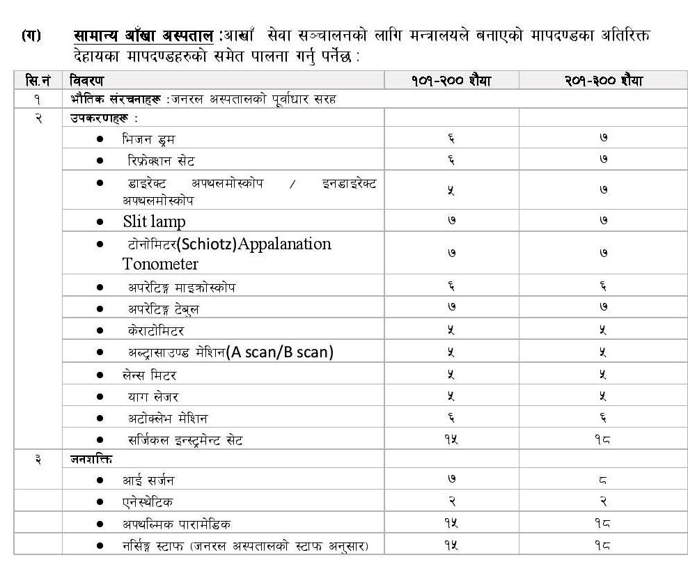 General eye hospital requirement nepal