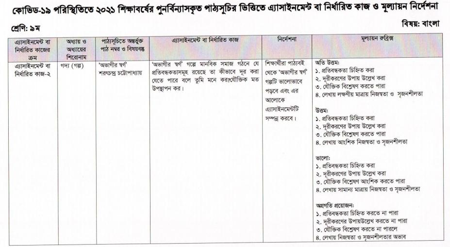 নবম শ্রেণি বাংলা ৪র্থ সপ্তাহ | Assignment 2021 | সমধান