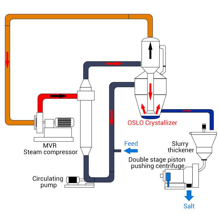 Gráfico de un proceso de cristalización continua