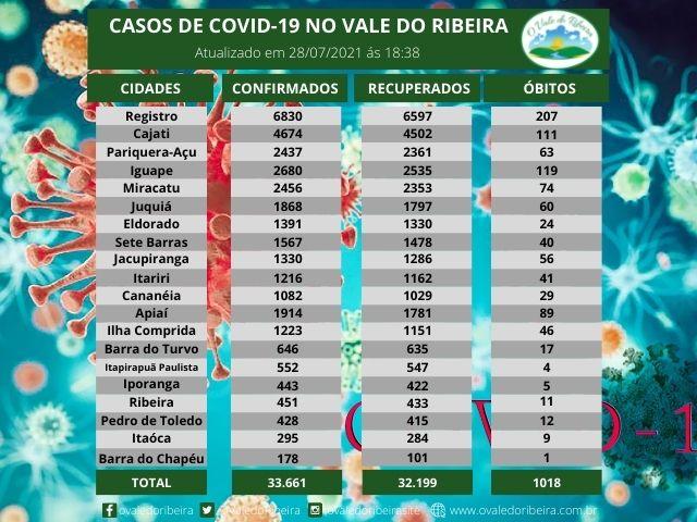 Vale do Ribeira soma 33.661 casos positivos, 32.199 recuperados e 1018 mortes do Coronavírus - Covid-19